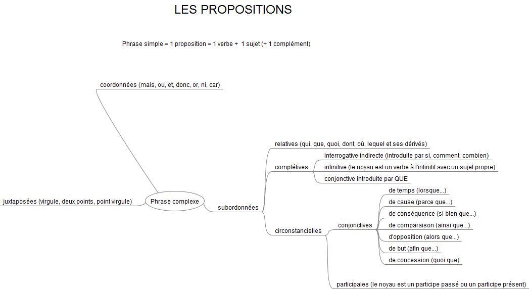 carte propositions